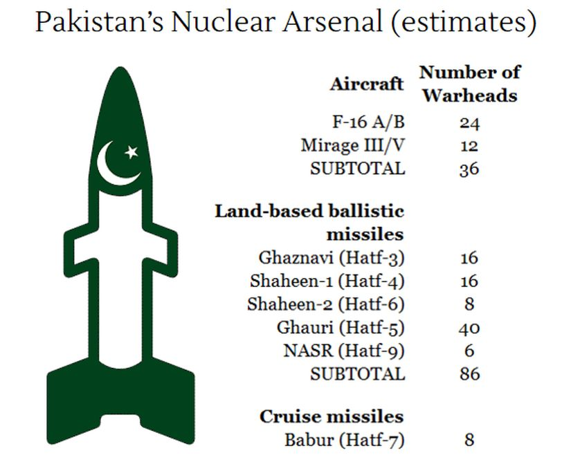 Pakistans-Nuclear-Arsenal-Desktop 825