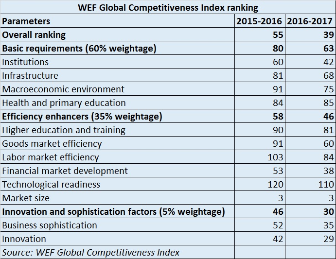 WEF Global competitive index ranking table