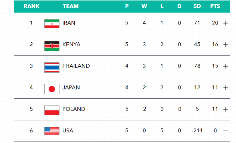 Current Group B standings.