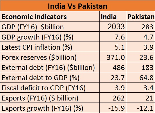 pakistani economy vs indian economy Since india accounts for about 80% of south asia's economic output, pakistan cannot deepen its economic ties with the neighborhood without engaging with india the promise of billions of dollars in infrastructure investment from all weather friend china does not change this.