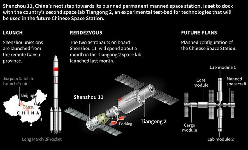 China launched a pair of astronauts into space on Monday on a mission to dock with an experimental space station and remain aboard for 30 days in preparation for the start of operations by a full-bore facility six years from now. Reuters