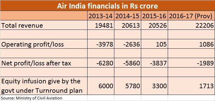 Air India financials - Nov 17, 2016