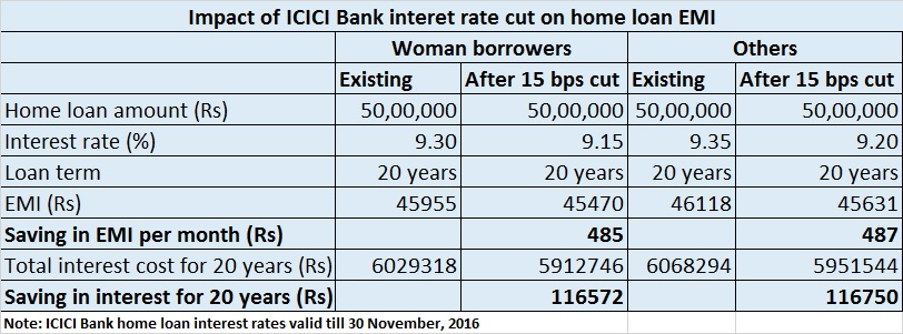 icici bank home loan calculator download