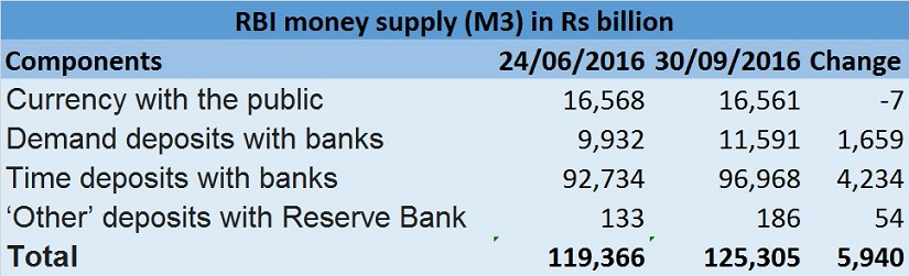 RBI money supply table