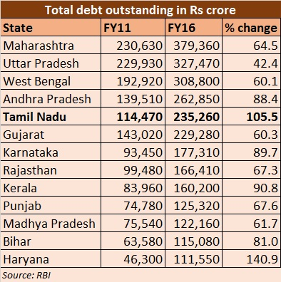 state debt table