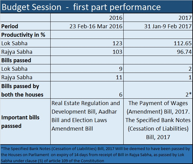 Budget Session First part