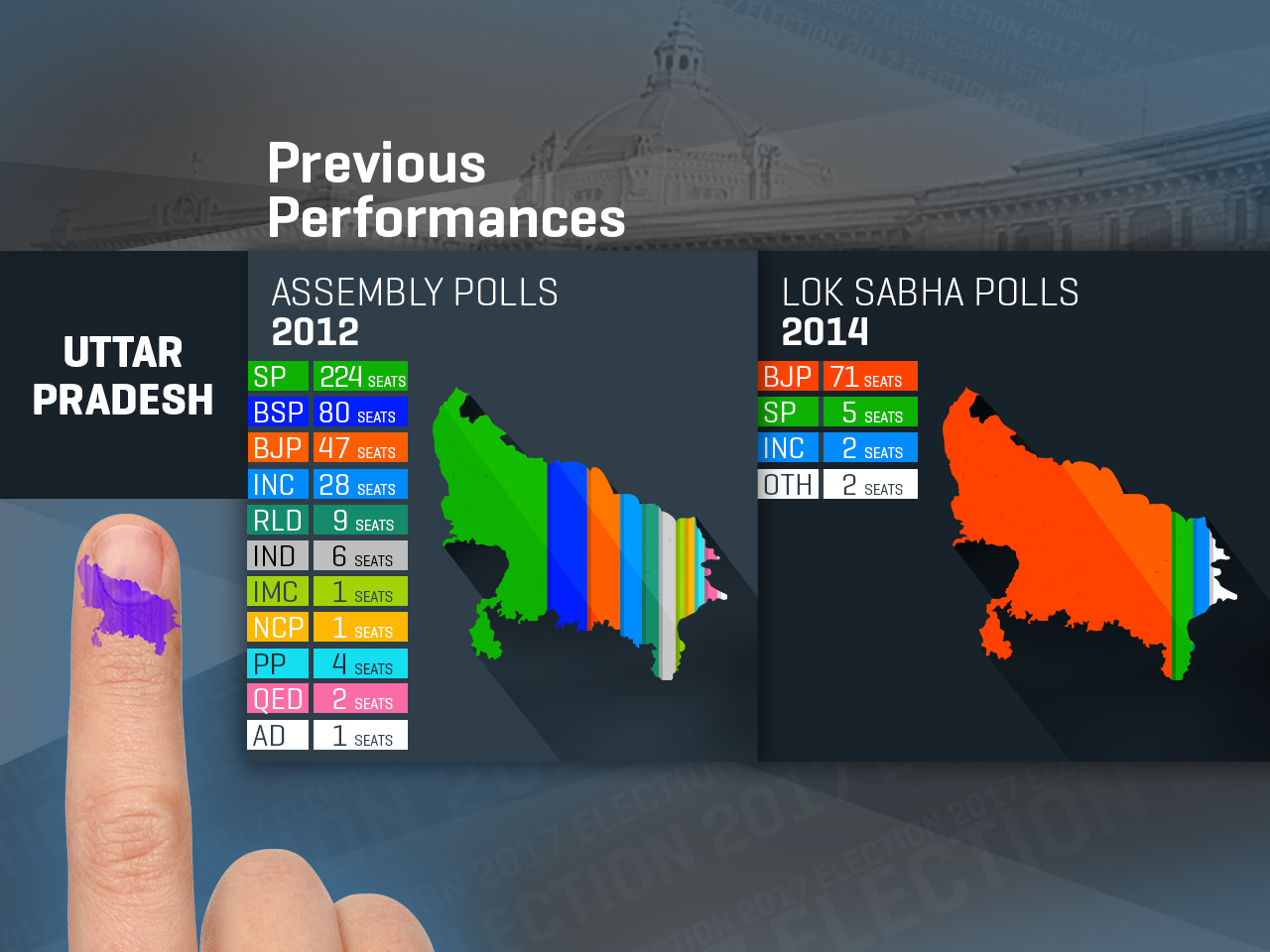 Up election 2017 behind sp congress alliance lies the open pursuit of a polarisating agenda firstpost - Up Election Highlights Polling Closed For Third Phase 61 16 Voter Turnout Recorded Till 5 Pm