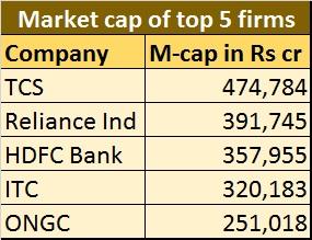 Top 5 firms market cap - Feb 22, 2017