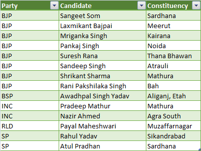 first phase candidate list