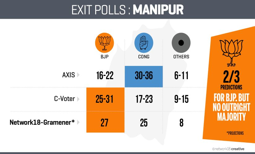 Exit Poll_Manipur