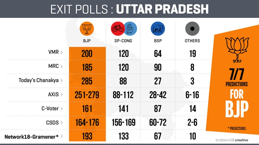Exit Polls 2017 results at a glance. Firstpost