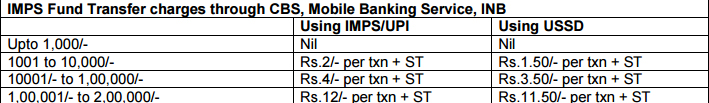 SBI Revised Charges