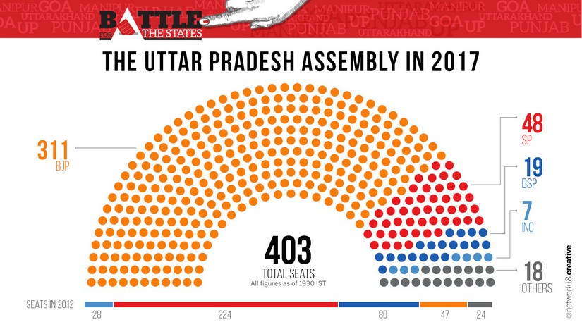 This is how the UP Assembly seating would look after BJP's landslide win - clearly saffron all along.