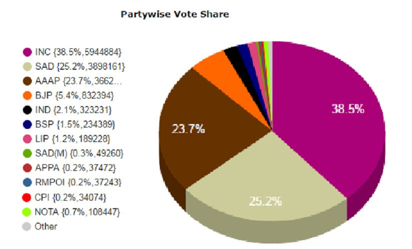 Punjab vote share. image courtesy: Election Commission