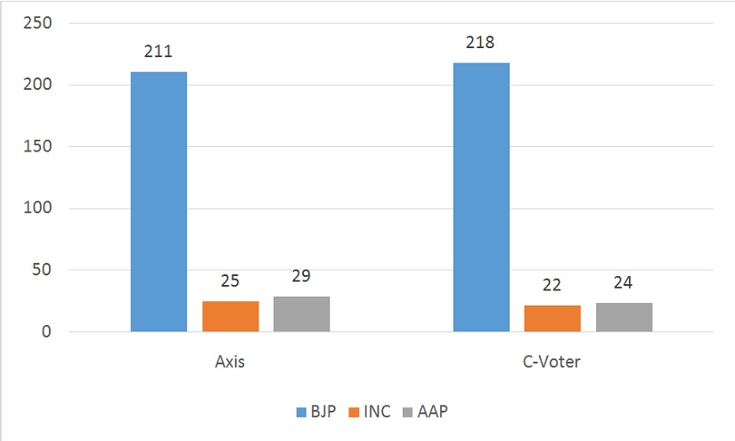 Exit Poll Seat Projections