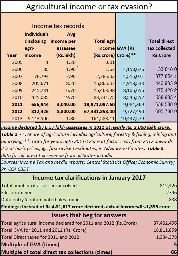 Agri income table - RN Bhaskar - May 11, 2017