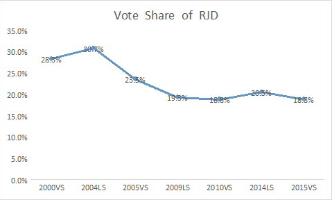 Graph showing RJD's voteshare from 2000 to 2015