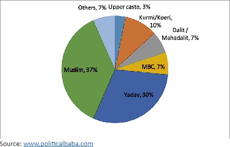 Graph showing RJD's support base, drawing heavily from Muslims and Yadavs
