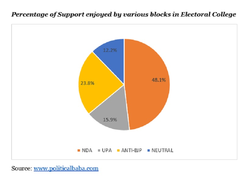 Percentage support