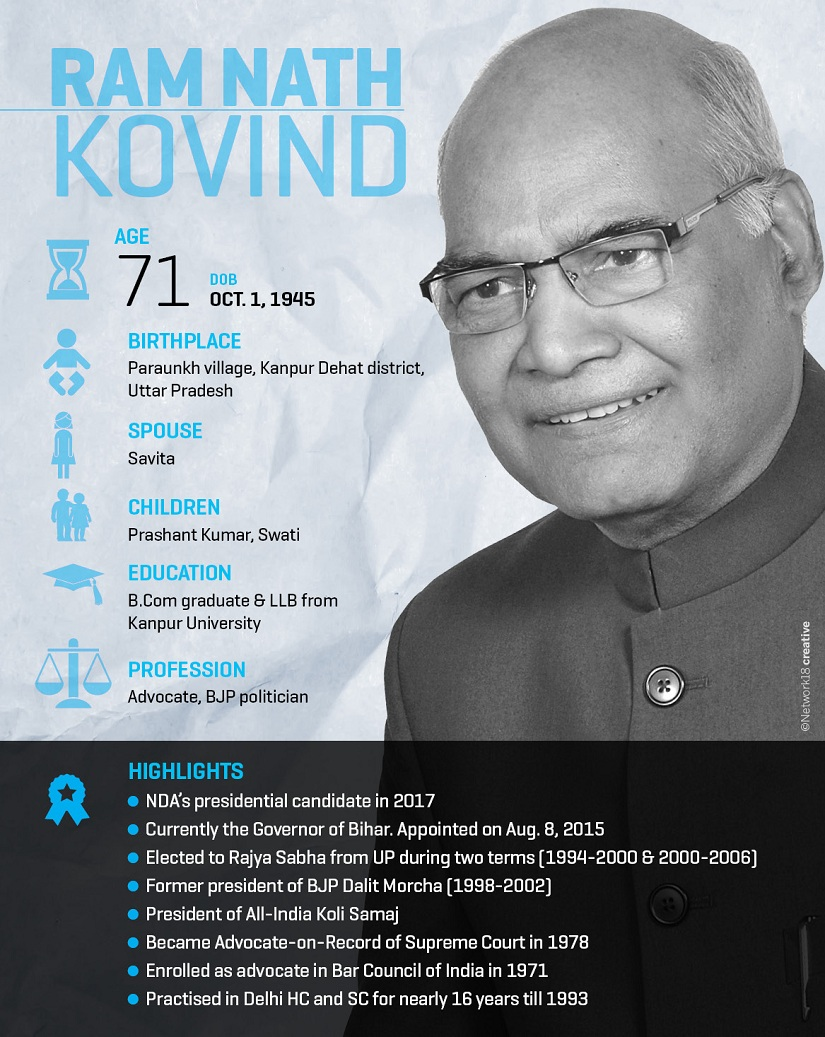 Image result for kovind