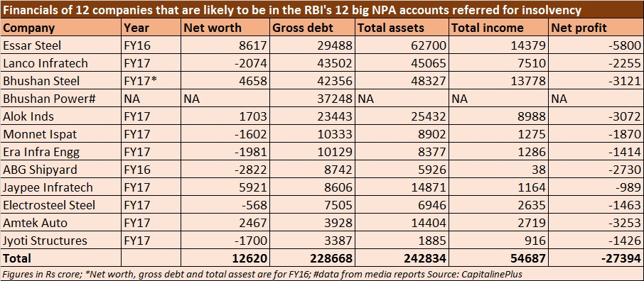 Top 12 NPA accounts financials - June 16, 2017