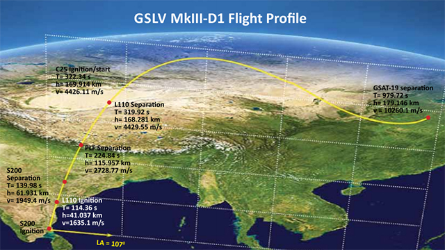 The flight profile of the GSLV MKIII-D1 mission. Image: ISRO.