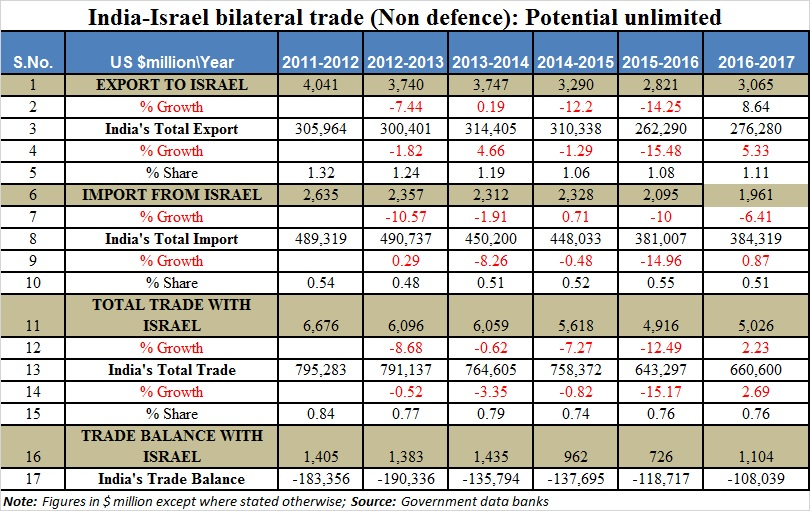 India-Israel trade data-bhaskar
