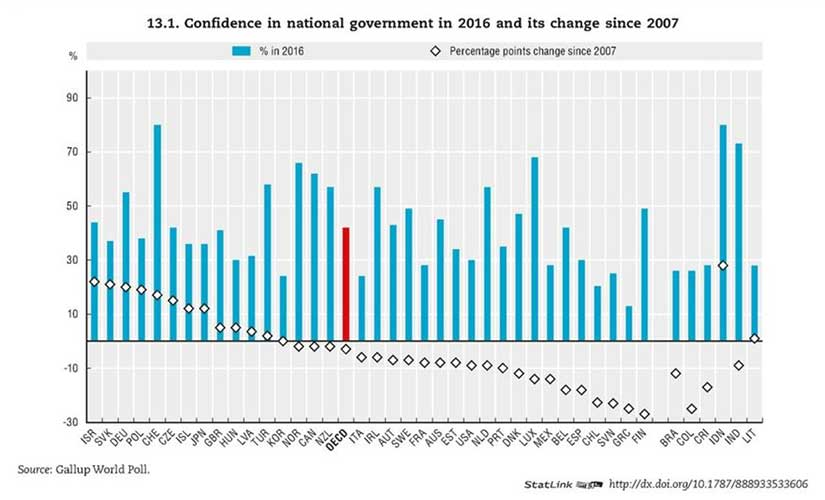 The trust in government figures for 2016.
