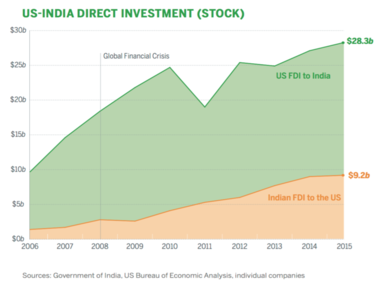 Screenshot from the FICCI report