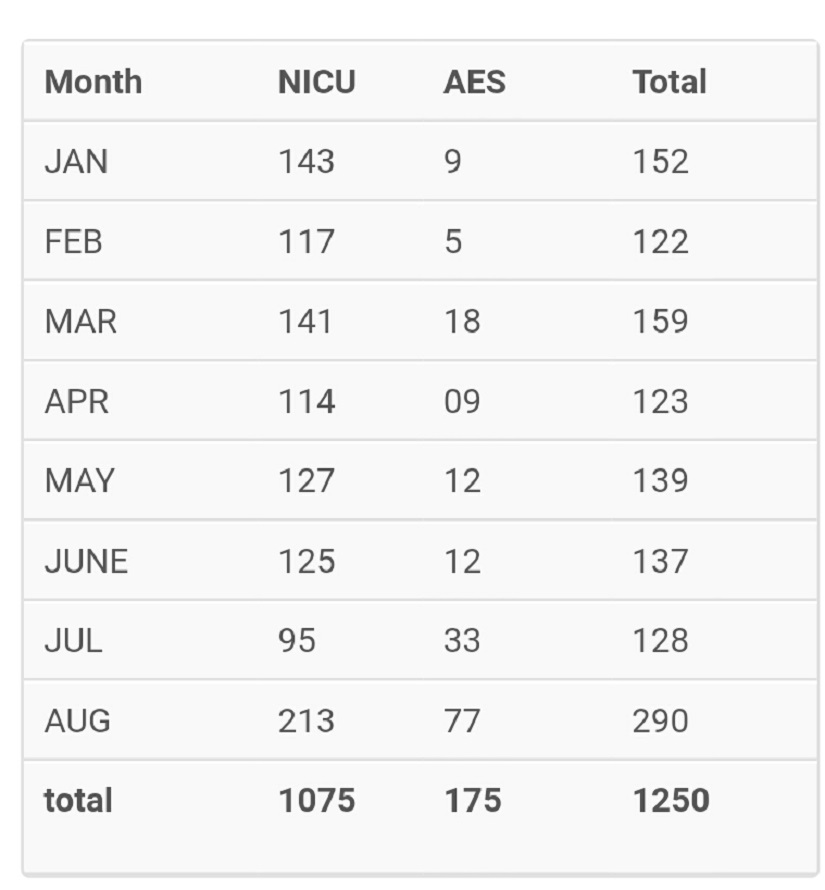 Deaths at BRD Medical College and Hospital since 2017 (data provided by PK Singh, officiating principal of BRD Medical College)