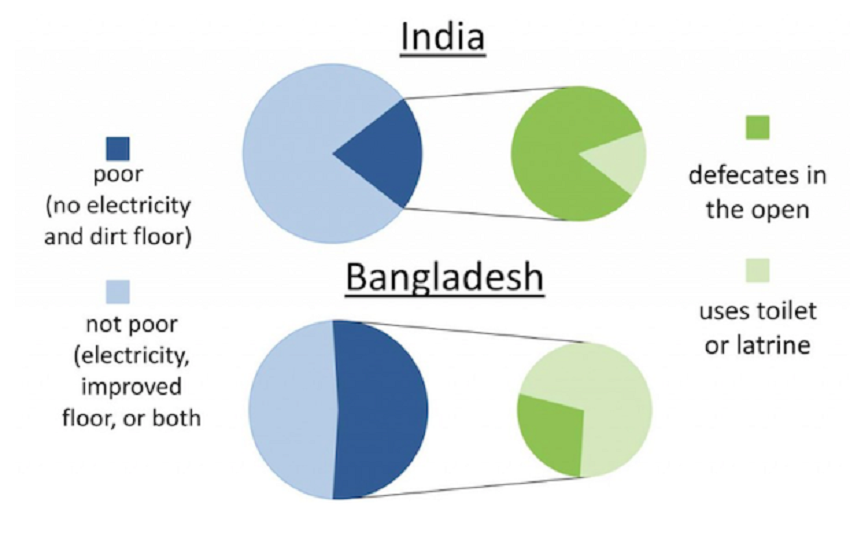 Graph of latrine use among the poor: India vs Bangladesh. RICE.
