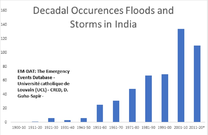 Decadal Incidence of Floods and Storms in India, 2011-2020 figure projected from 2011-2016 data.