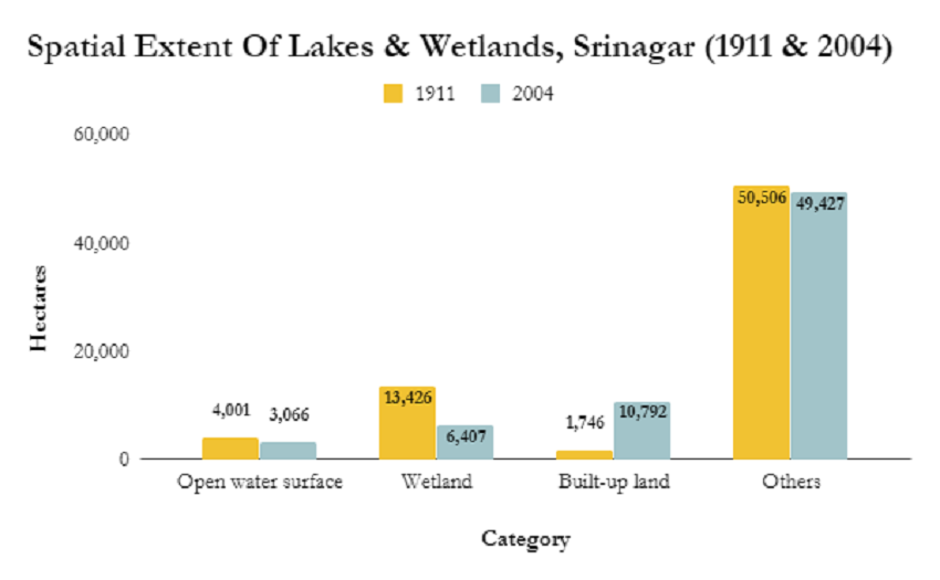 Source: Study by Humayun Rashid and Gowhar Naseem (Department of Environment, Ecology and Remote Sensing, government of Jammu & Kashmir)