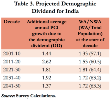 From India's most recent Economic Survey