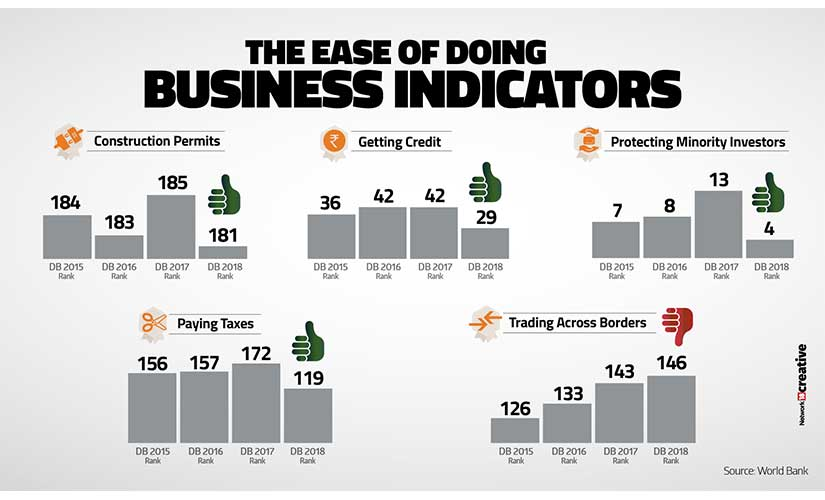 India moves up in 'ease of doing business' ranking