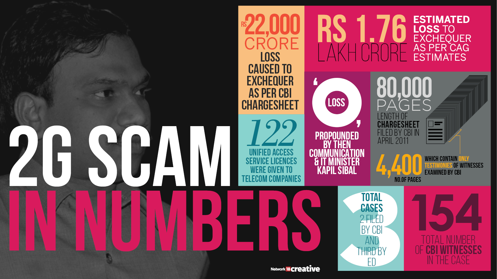 2G Scam in Numbers