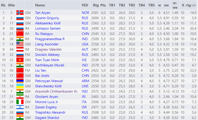 standings-after-round-7-A