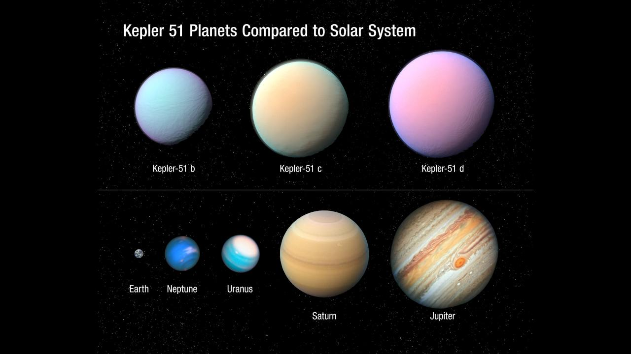 The three puffy planets in the Kepler 51 system compared to some more familiar ones from our own. Image: NASA/ESA