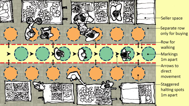 A typical Indian sabji mandi post rearrangement and streamlining of materials and movement. Illustration by the author