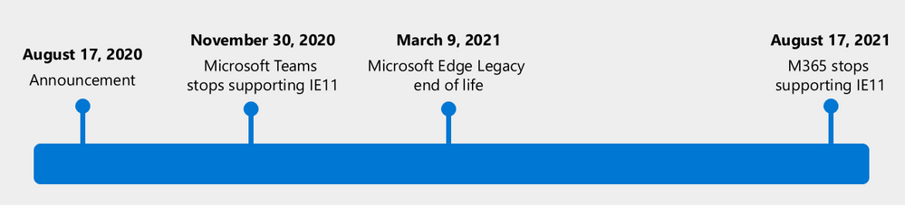 Microsoft's timeline for phasing out Internet Explorer 11 support.
