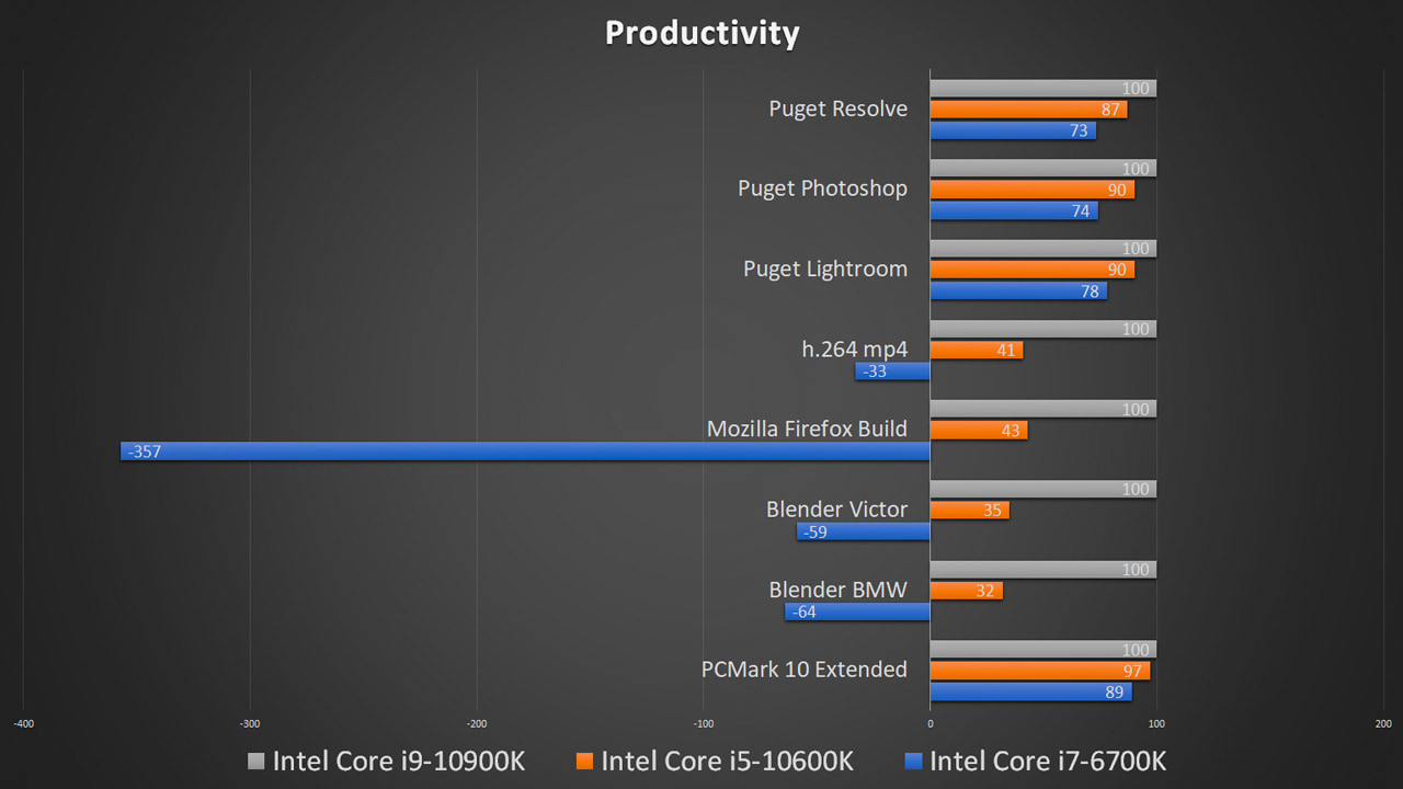 Intel Comet Lake-S productivity