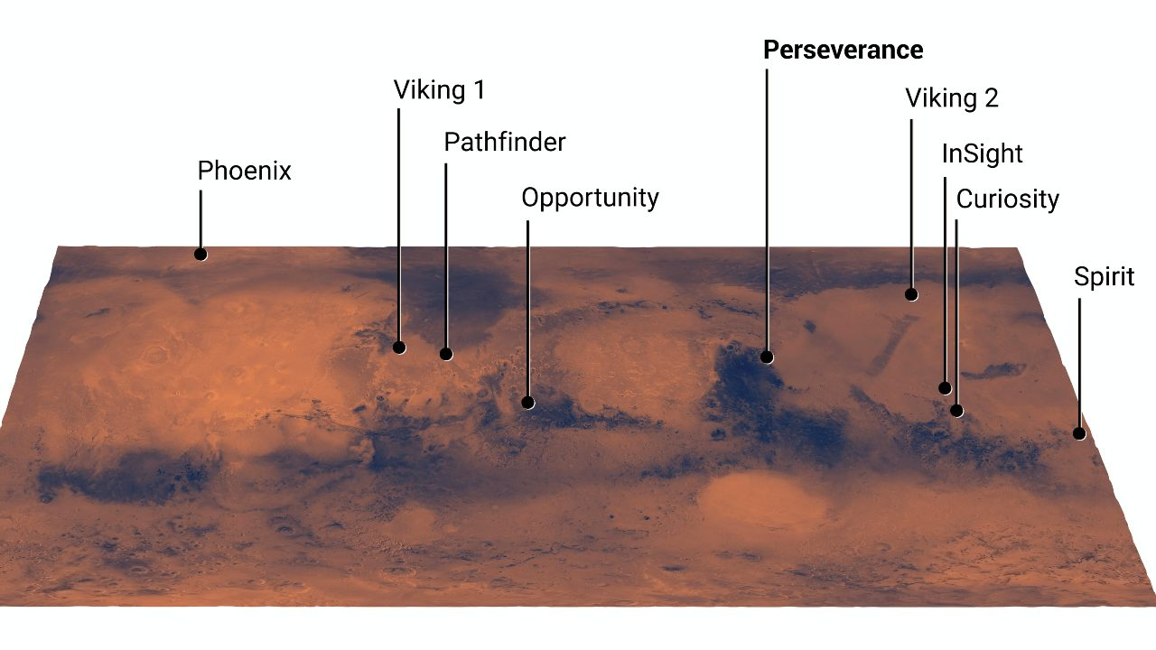 Pictured are NASA's various Mars landing sites, including the proposed Perseverance landing site. Perseverance is expected to land in a relatively less clear area Image credit: NASA/JPL-Caltech